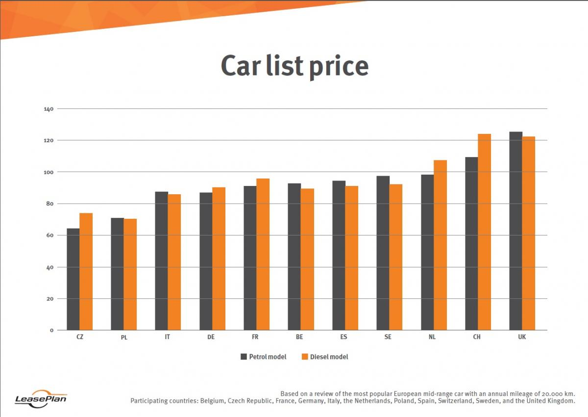 Average Cost New Car By Country