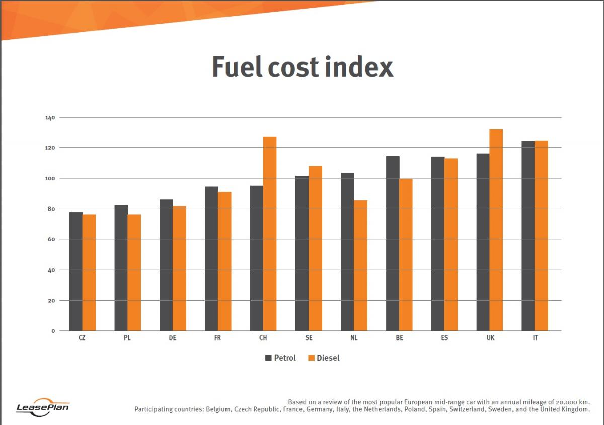 Cost Of Car Insurance >> The Netherlands Most Expensive Eu Country To Own And Use A