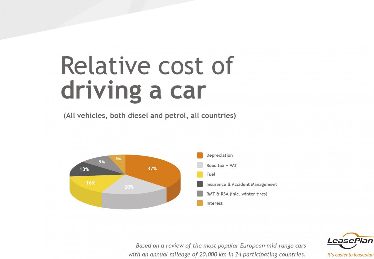 Average Cost Of Car Insurance Per Month >> Car Cost Varies Up To 344 Per Month Across Europe Fleet